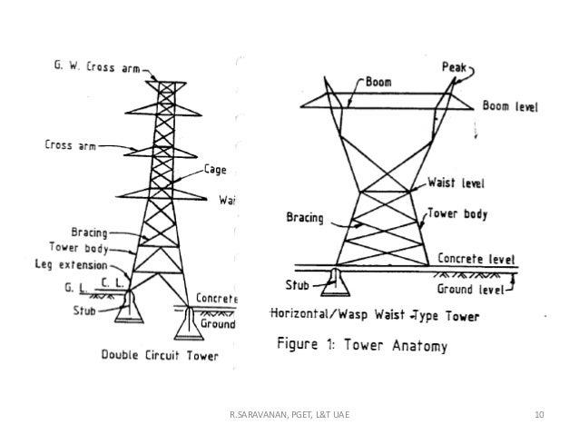 transmisiion line design concept