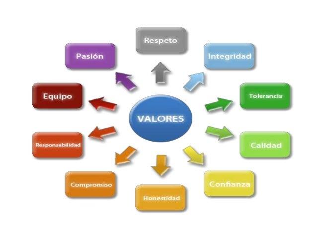 Significado de mapa conceptual yahoo dating 7