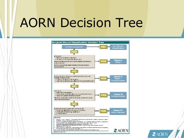 Transmissible Infection Prevention - AORN Recommended Practices