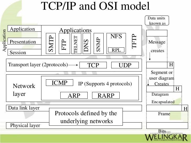 TCP/IP – Transmission Control Protocol/ Internet Protocol