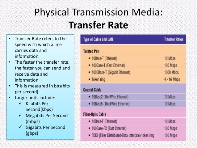 comparison of different transmission media Different transmission techniques such as maximum time division multiplexing ( mtdm)  transmission media, and the response time of the optoelectronic.