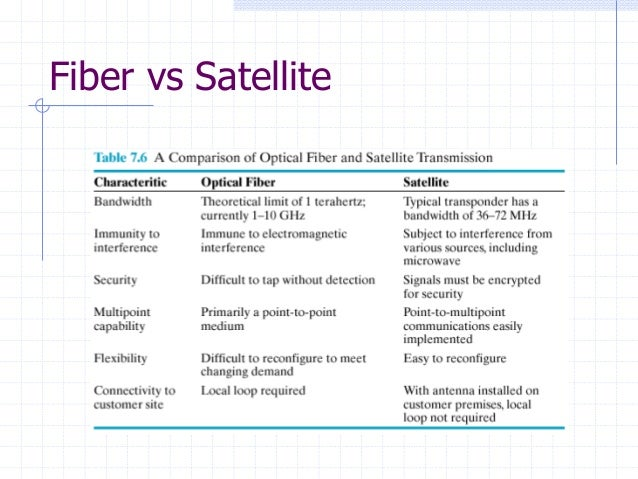 the use of direct broadcast satellite dbs for video transmission via satellite Glossary satellite terminology direct broadcast satellite the ku-band is often used for television services via satellite and for vsat networks top lhc(p.