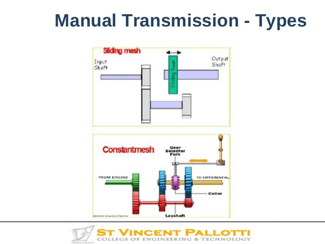 transmission system 14 638?cb=1474994746 transmission system transmission system diagram at edmiracle.co