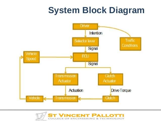 Transmission System Diagram : Transmission system