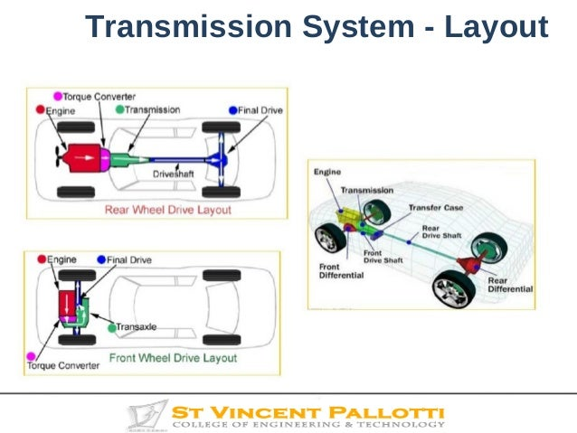 transmission system 4 638?cb=1474994746 transmission system transmission system diagram at edmiracle.co