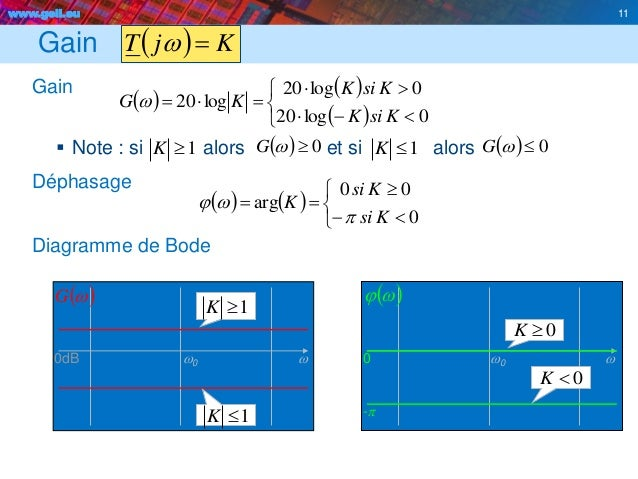 www.geii.eu 11 Gain Gain  Note : si alors et si alors Déphasage Diagramme de Bode 11   KjT w           ...