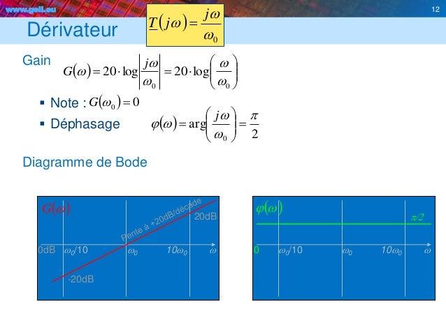 www.geii.eu 12 Dérivateur Gain  Note :  Déphasage Diagramme de Bode 12          00 log20log20 w w w w w j ...