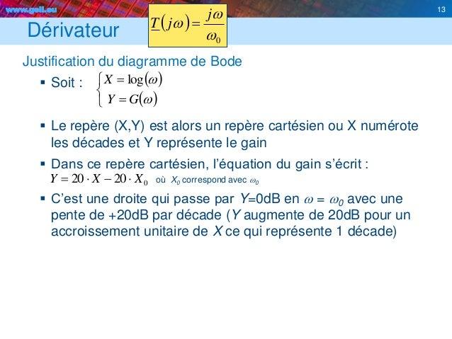 www.geii.eu 13 Dérivateur Justification du diagramme de Bode  Soit :  Le repère (X,Y) est alors un repère cartésien ou X...