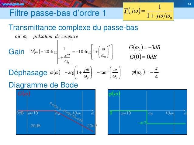 www.geii.eu 14 Filtre passe-bas d'ordre 1   01 1 ww w j jT   Transmittance complexe du passe-bas Gain Déphasage Diagra...