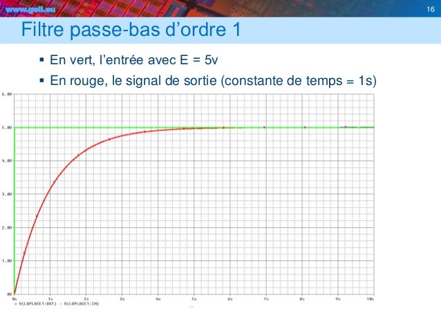 www.geii.eu 16 Filtre passe-bas d'ordre 1  En vert, l'entrée avec E = 5v  En rouge, le signal de sortie (constante de te...