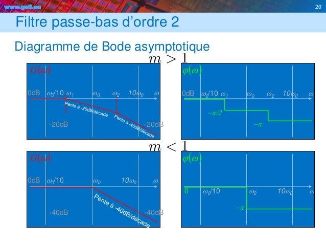 www.geii.eu 20 Filtre passe-bas d'ordre 2 Diagramme de Bode asymptotique 20 0dB w0/10 w0 10w0 w  wG  wj  -40dB -40dB...