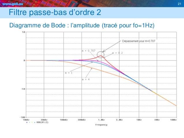 www.geii.eu 21 Filtre passe-bas d'ordre 2 Diagramme de Bode : l'amplitude (tracé pour fo=1Hz) 21