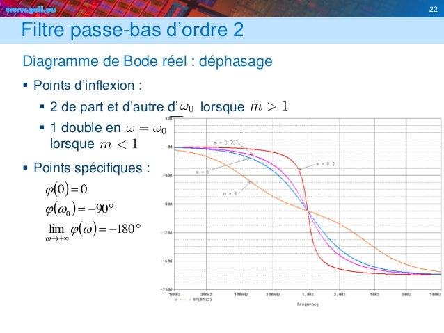 www.geii.eu 22 Filtre passe-bas d'ordre 2 Diagramme de Bode réel : déphasage  Points d'inflexion :  2 de part et d'autre...