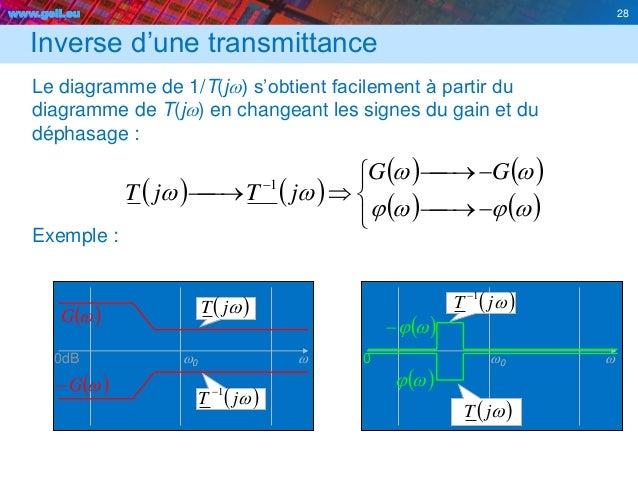 www.geii.eu 28 Inverse d'une transmittance Le diagramme de 1/T(jw) s'obtient facilement à partir du diagramme de T(jw) en ...