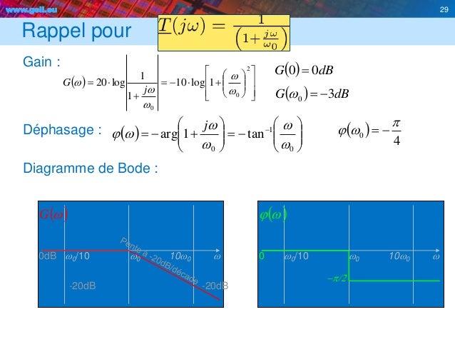www.geii.eu 29 Rappel pour Gain : Déphasage : Diagramme de Bode : 29                    2 0 0 1lo...