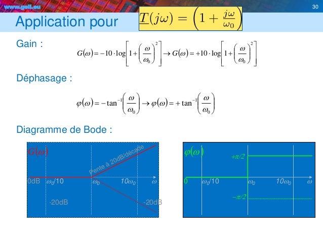 www.geii.eu 30 Application pour Gain : Déphasage : Diagramme de Bode : 30                      ...