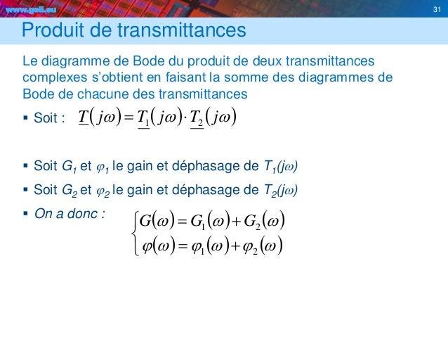 www.geii.eu 31 Produit de transmittances Le diagramme de Bode du produit de deux transmittances complexes s'obtient en fai...