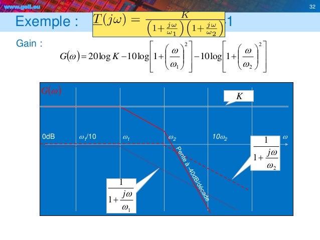 www.geii.eu 32 Exemple : K>1 Gain : 32                                 2 2 2 1 1log...
