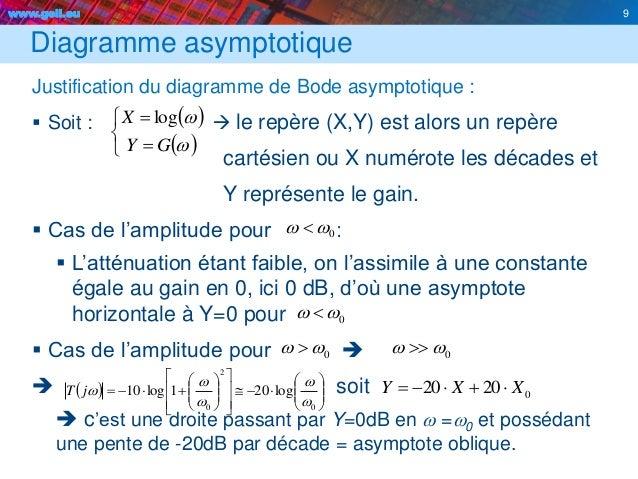 www.geii.eu 9                         0 2 0 log201log10 w w w w wjT Diagramme asymptotiqu...