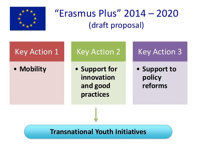 """""""Erasmus Plus"""" 2014 – 2020 (draft proposal) Key Action 1 • Mobility Key Action 2 • Support for innovation and good practic..."""