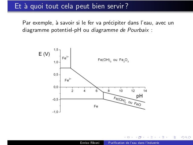spinelle diagramme de phase introduction la chimie de l eau