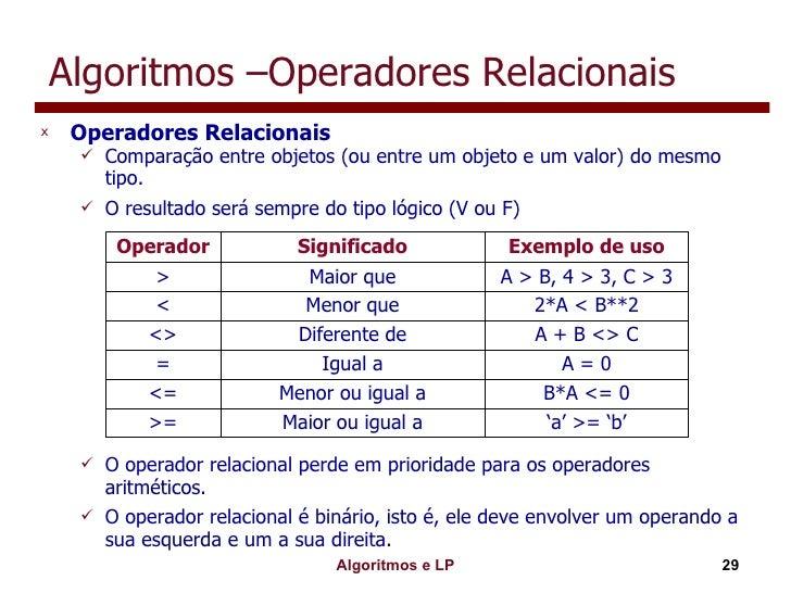 Algoritmos –Operadores Relacionais <ul><li>Operadores Relacionais </li></ul><ul><ul><li>Comparação entre objetos (ou entre...