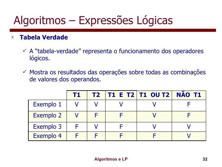 """Algoritmos – Expressões Lógicas <ul><li>Tabela Verdade </li></ul><ul><ul><li>A """"tabela-verdade"""" representa o funcionamento..."""