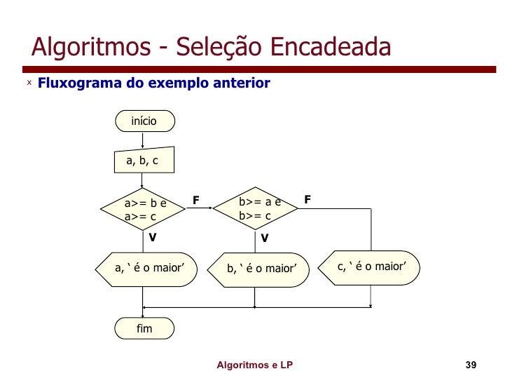 Algoritmos - Seleção Encadeada <ul><li>Fluxograma do exemplo anterior </li></ul>início a, b, c a, ' é o maior' fim V F b>=...
