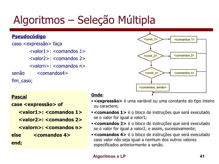 Algoritmos – Seleção Múltipla <ul><ul><li>Pseudocódigo </li></ul></ul><ul><ul><li>caso <expressão> faça </li></ul></ul><ul...