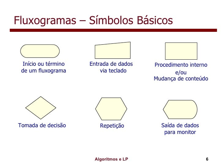 Fluxogramas – Símbolos Básicos Início ou término de um fluxograma Entrada de dados via teclado Procedimento interno e/ou M...