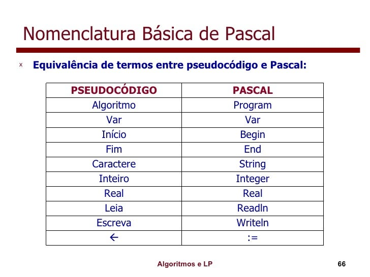 Nomenclatura Básica de Pascal <ul><li>Equivalência de termos entre pseudocódigo e Pascal: </li></ul>:=  Writeln Escreva R...