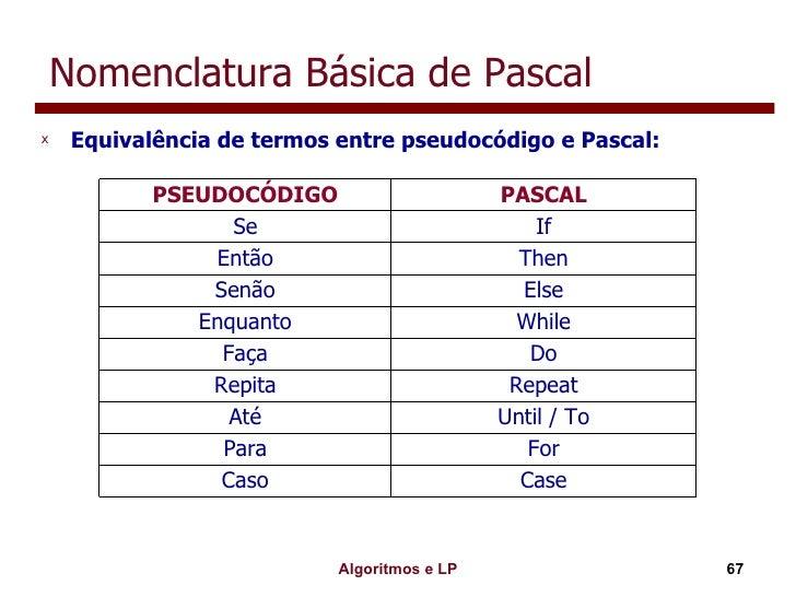 Nomenclatura Básica de Pascal <ul><li>Equivalência de termos entre pseudocódigo e Pascal: </li></ul>Case Caso For Para Unt...