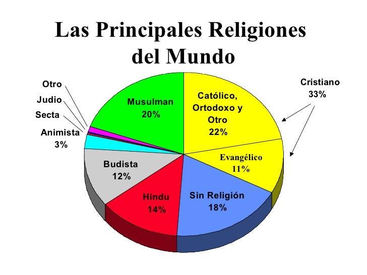 Las Principales Religiones  del Mundo