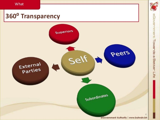 Important aspects of governance, transparency and accountability