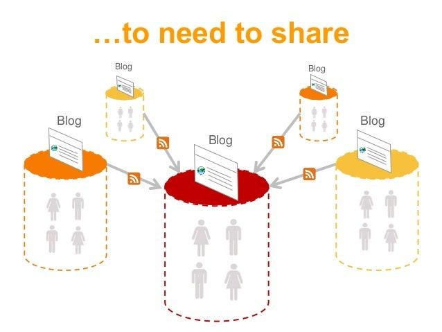 Blog BlogBlog BlogBlog …to need to share