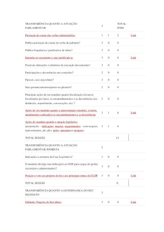 TRANSPARÊNCIA QUANTO A ATUAÇÃO PARLAMENTAR 2 TOTAL ITEM Prestação de contas das verbas indenizatórias 1 1 2 Link Publica p...