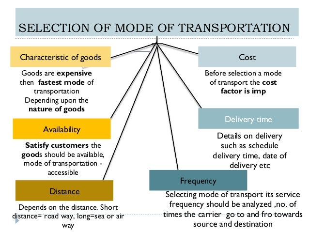 15. SELECTION OF MODE OF TRANSPORTATION