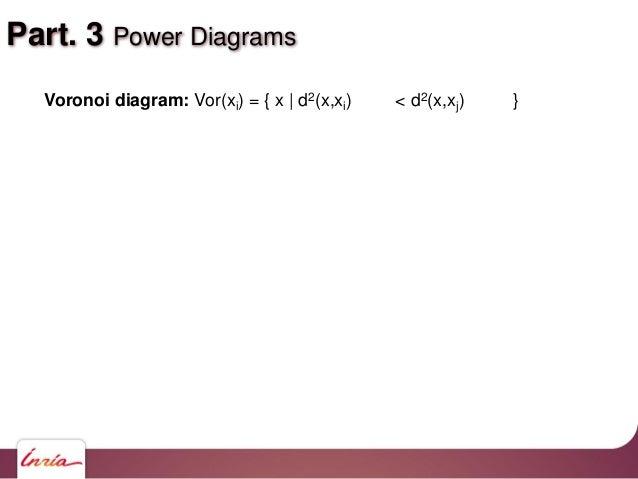 Voronoi diagram: Vor(xi) = { x   d2(x,xi) < d2(x,xj) } Part. 3 Power Diagrams