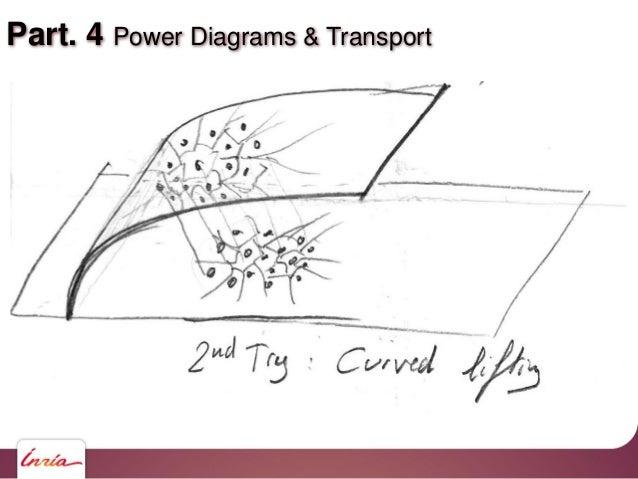 Part. 4 Power Diagrams & Transport
