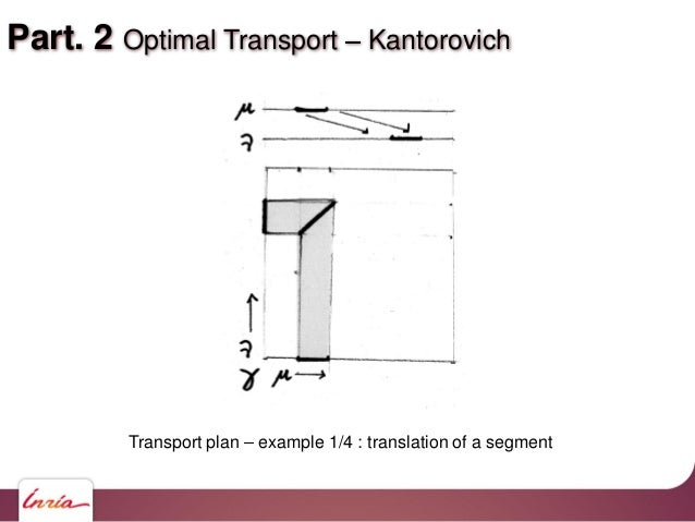 Part. 2 Optimal Transport Kantorovich Transport plan example 1/4 : translation of a segment