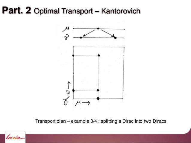 Part. 2 Optimal Transport Kantorovich Transport plan example 3/4 : splitting a Dirac into two Diracs