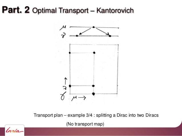 Part. 2 Optimal Transport Kantorovich Transport plan example 3/4 : splitting a Dirac into two Diracs (No transport map)