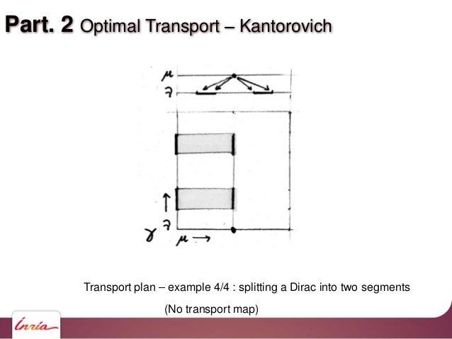 Part. 2 Optimal Transport Kantorovich Transport plan example 4/4 : splitting a Dirac into two segments (No transport map)