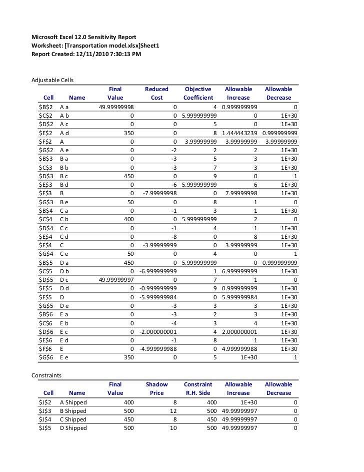 Microsoft Excel 12.0 Sensitivity ReportWorksheet: [Transportation model.xlsx]Sheet1Report Created: 12/11/2010 7:30:13 PMAd...