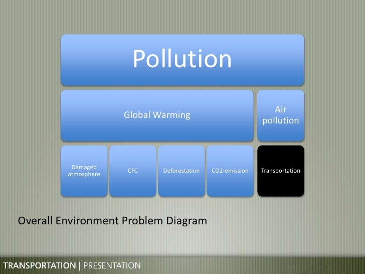 the consequences of the excessive amount of automobile emission on our health and our environment Kunle shonaike in addition to having negative effects on human health, car car pollution affect the environment effects on the environment vehicle emissions.