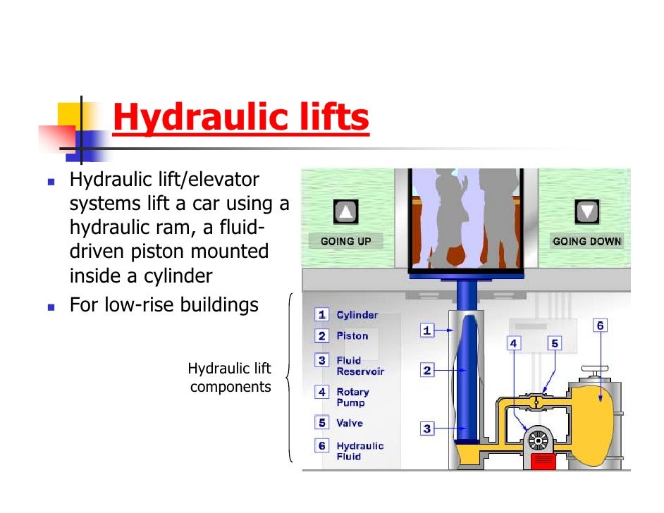 Hydraulic Lift Examples : Transportation systems in buildings