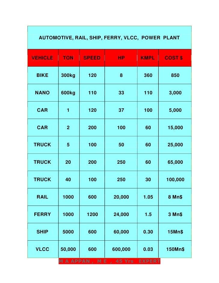 AUTOMOTIVE, RAIL, SHIP, FERRY, VLCC,  POWER  PLANTVEHICLETONSPEEDHPKMPLCOST $BIKE300kg1208360850NANO600kg110331103,000CAR1...