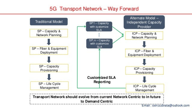 5g Transport Network Requirement For Indian Telecom By Subrata Sen