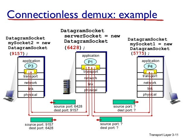 transport layer in computer networks pdf