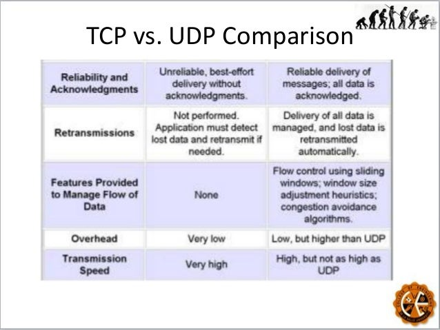 tcp vs udp thesis Provisional thesis outline  latency vs packet sizes for all protocols (icmp, udp, tcp) throughputs (udp, tcp) vary the interrupt times of driver.